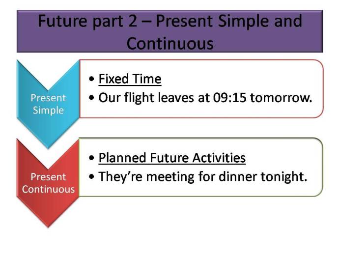 Future part 2