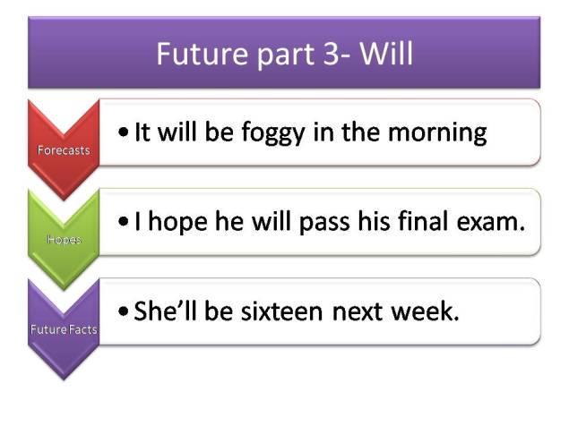 Future part 3 will