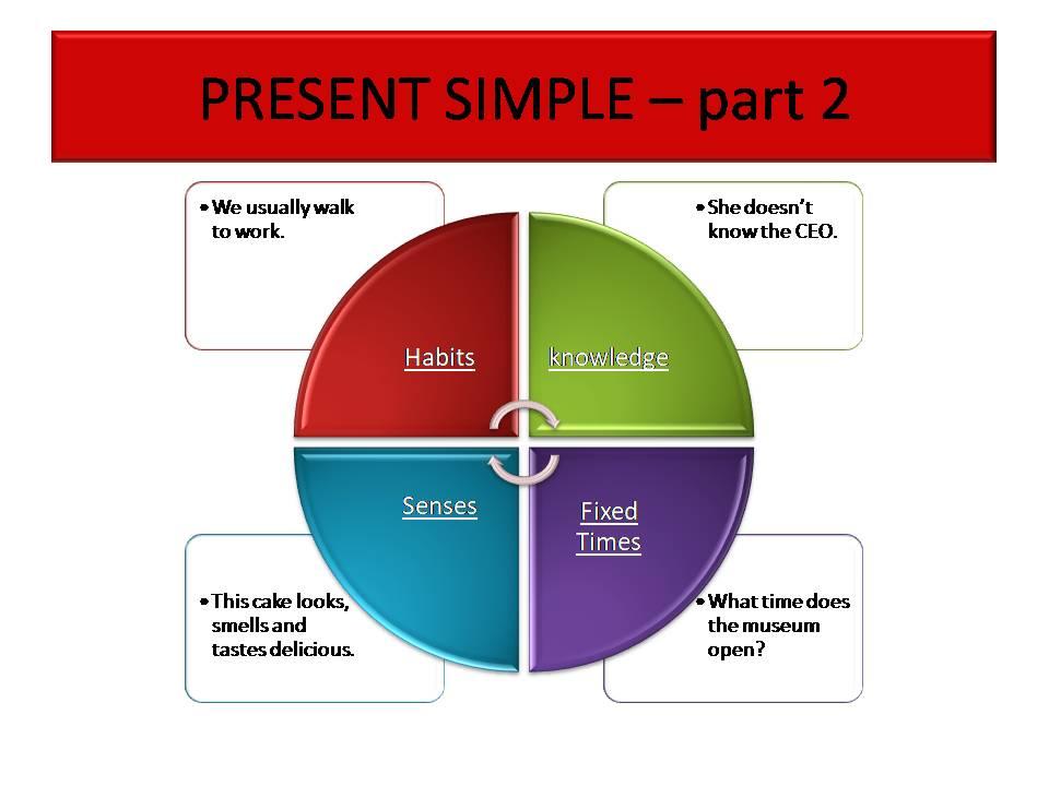 Present Simple - part 2