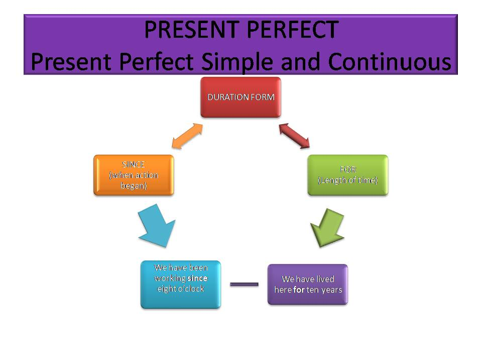 Preset Perfect Simple and Continuous