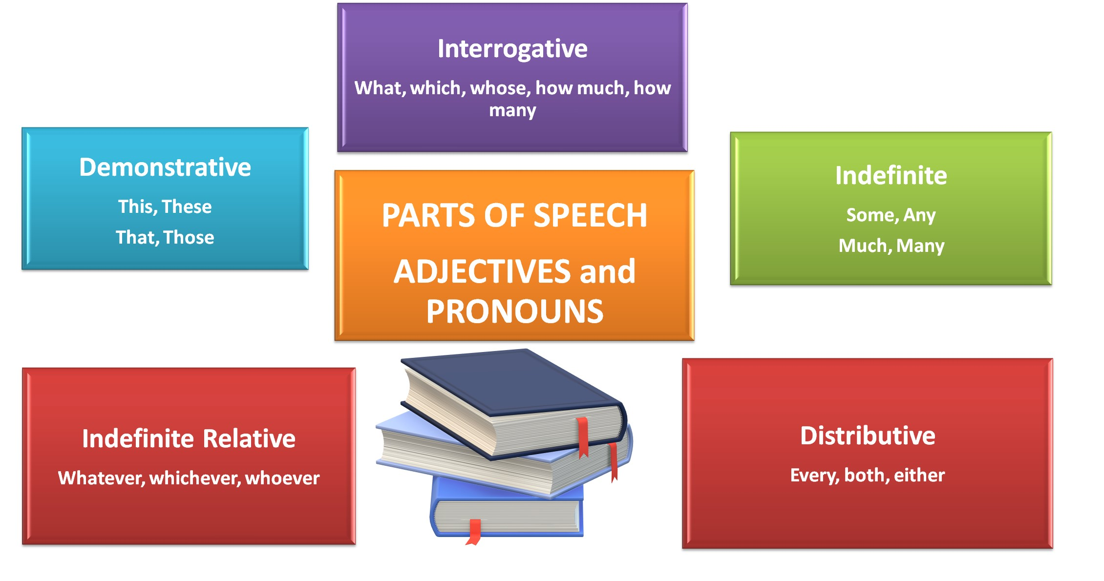 Parts of Speech - Adjectives and Pronouns