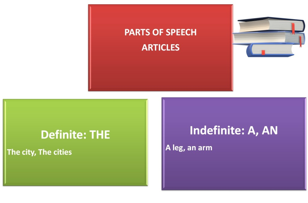 Parts of Speech - Articles