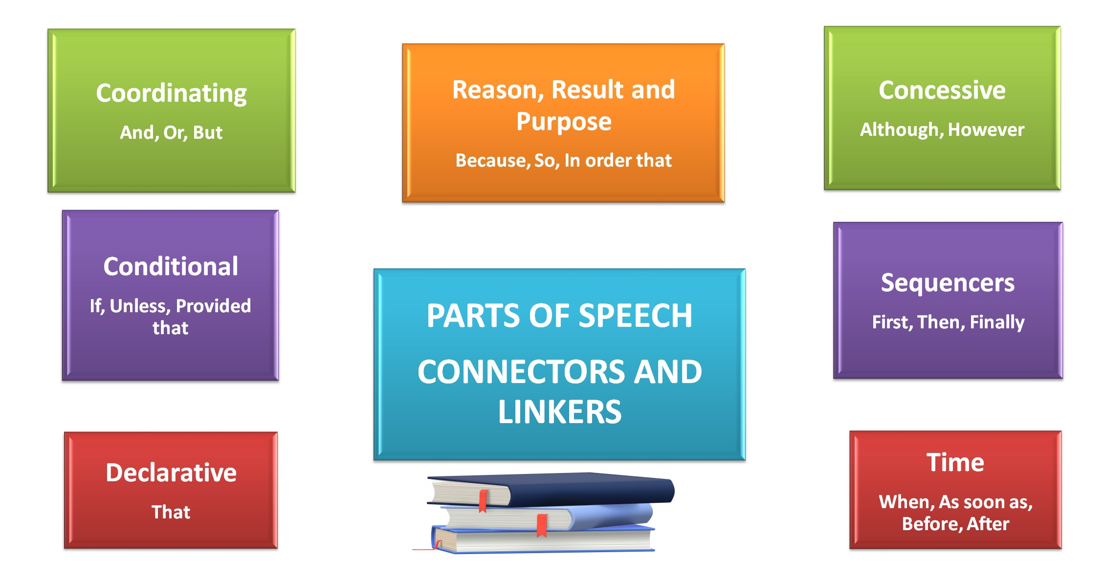 Parts of Speech - Connectors and Linkers